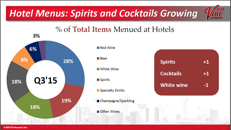 Hotel spirits and cocktail sales are growing - Maximixing Hotel Opportunities