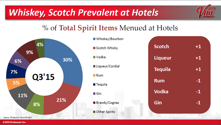 Whiskey, bourbon and scotch growth - Maximixing Hotel Opportunities