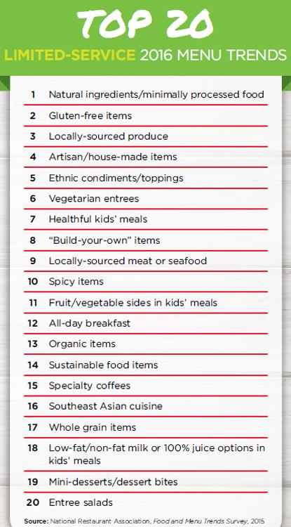 Top 20 Limited-Service Menu Trends for 2016 - National Restaurant Association