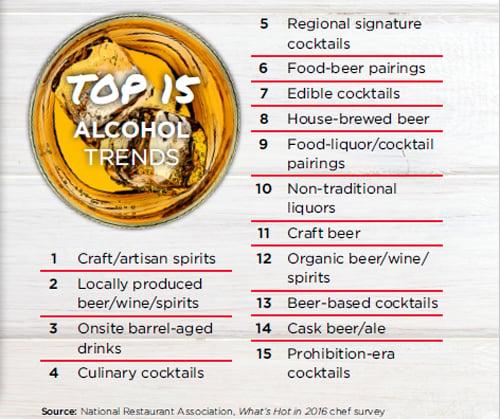 Top 15 Alcohol Trends of 2016 - National Restaurant Association