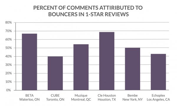 1-star reviews attributed to interactions with bouncers and security staff