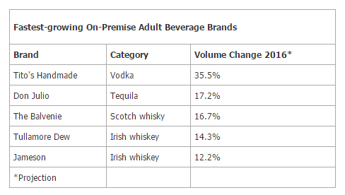Fastest-growing On-Premise Adult Beverage Brands - Technomic, Inc.