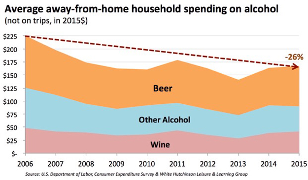 Average away-from-home household spending on alcohol - Randy White