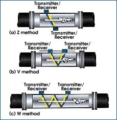 Ultrasonic Flow Measurement Fundamentals