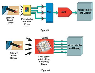 how to build a color sensor