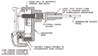 Figure 3. To satisfy the Flameproof requirements, an apparatus must be housed in such a way as to contain internal explosions and to prevent their igniting external gases.
