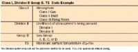 Figure 5(D): Division System: Canadian Electrical Code (C22.2 and NEC article 500)