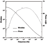 Figure 2. Bode plots let you examine both phase shift and impedance as a function of frequency.