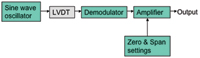 Figure 4. The elements of an LVDT signal conditioner are shown in this block diagram.