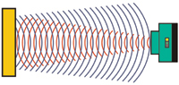 Figure 1. Ultrasonics determine distance with sound waves that are reflected back by the object being detected.