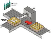 Figure 2. With multiplexing capabilities, sensors can be positioned so that they can monitor for missing or tilted bottles.