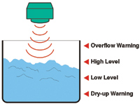 Figure 4. A noncontact ultrasonic sensor continuously monitors the level in a harsh chemical environment inside a storage tank.