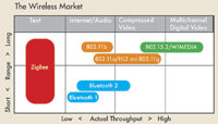Figure 1. ZigBee is the only standards-based wireless technology that addresses the unique needs of low-power, low-data-rate networks for remote monitoring and control.