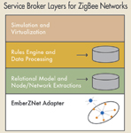 Figure 2. The ZigBee stack architecture includes a number of layered components including the IEEE 802.15.4 medium access control (MAC) layer and physical (PHY) layer as well as the ZigBee network (NWK) layer. Each of these provides applications with its own set of services and capabilities.
