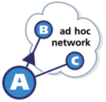 Figure 1. Node A chooses either node B or node C as its next best step to nodes in the ad hoc network. Since node B is chosen most often, it is considered node A's next best step to the top of the hierarchy.