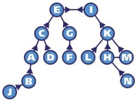 Figure 3. This process generates a hierarchy that is much easier to see if the network is rearranged. In this example the network is identical to that shown in Figure 2, but the layout of the nodes has been changed.