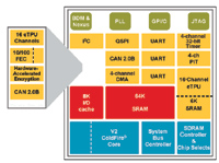 Figure 1. Freescale's MCF523x processor family incorporates Ethernet and CAN controllers along with dedicated real-time control peripherals, such as the enhanced Timer Processor Unit (eTPU).