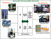 Figure 1. SensorNet lays the groundwork for rapid deployment of a nationwide real-time detection system.