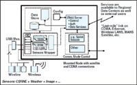 Figure 3. The node prototype includes components to communicate with sensors through standard interfaces, reliably store and transmit data, and support local processing.
