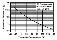 "Figure 1. For precision temperature measurement applications, the thermistor is used in a ""zero power"" state that keeps the current through the thermistor low and thus greatly reduces self-heating effects on the element's resistance. The negative temperature coefficient 10 kΩ thermistor whose performance is graphed here is from Vishay/BCcomponents."