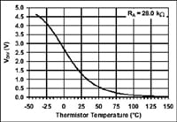 Figure 3. This is the response of the thermistor|RA combination illustrated in Figure 2. The thermistor circuit has good linear response in a ±25°C range surrounding the temperature where both resistors (NTC and RA) are equal. The error in this range is typically within ±1%.