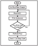 Figure 5. This flow chart allows the microcontroller to calibrate the PGA to the proper gain setting. If the gain is too high or low, the microcontroller loops back until the PGA results match the appropriate setting for PGA gain vs. ADC  output value. After it is verified that the ADC/PGA combination is appropriate, this value is linearized with a look-up table.