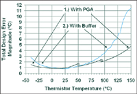 Figure 6. There are two plots in this figure. Plot #1 illustrates the total design error magnitude vs. thermistor temperature with the PGA in Figure 2 in the circuit. Plot #2 illustrates the total design error magnitude vs. thermistor temperature with a buffer amplifier replacing the PGA in Figure 2. Data from plot #2 assume the following errors: thermistor resistance error = 1%, ADC DC error ≤± 3.5 LSB, PGA gain error ≤± 0.1%, and PGA input offset error ≤± 1 mV.