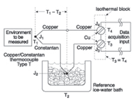 Figure 3. Whether J2 is a purchased thermocouple or not, the junction formed by the constantan and copper lead wires must be placed in the ice bath for temperature compensation.