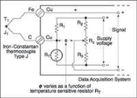 Figure 7 (A). Alternatively, a number of electronic circuits or modules can replace the ice bath. The temperature-sensitive resistor changes the calibrated value of voltage e in proportion to the amount of temperature compensation required