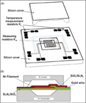 Figure 2. The MicroPiranis sensor chip is made of a thin-film nickel resistive element deposited onto a silicon substrate (A). Another silicon substrate forms a small cavity on top of the resistors (B).