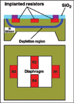 Figure 4. The Quattros piezoresistive sensor transforms mechanical stress due to pressure into an electrical signal.