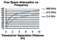 Figure 1. This is a comparison of attenuation levels presented to three common RF frequencies.