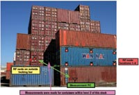 Figure 2. These are stacked cargo containers located  in a storage yard near Oakland, CA. Notice that the height, width, length, and manner of corrugation may vary. For the test and measurement results presented here, identical 40 ft. length containers were used.