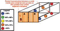 Figure 6. Packet transmission from a node placed within a container (B) to the node located on the outside locking bar of an adjacent container (A) is shown.