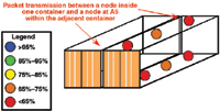 Figure 7. Intercontainer packet transmission is shown. As opposed to the prior measurements, in this case the measurement PC and its associated node were placed within container A (at location 5), while another node was placed at locations 1–6 within container B.