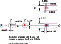 Figure 2. This diagram shows the ZOA73-3208-05 3-axis probe Hall effect sensor locations. The close proximity of the Hall effect devices ensures accurate and reliable vector sum magnetic field measurements.