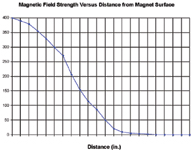 Figure 7. Measurements of the field strength of a typical sintered neodymium-iron-boron magnet at inceasing distances from the magnet s surface show that it would take a very large and very strong magnet or magnetized material to produce a measurable magnetic field at a distance of 7 or 15 ft. from a package s surface.