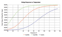 Figure 3. Bridge Response vs. Temperature