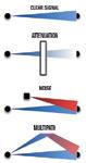 Figure 1:  Three factors can interrupt a  communications signal.