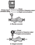 Figure 1. Coriolis flowmeters directly measure mass flow. The converter for the remote version (A), can be up to 1000 ft. from the primary flow element. Alternatively, the converter can be mounted integral with the primary, as in (B).