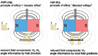 Figure 1. Here we see the basic principles of operation for AMR and Hall effect sensors.