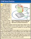 iC-MA Sensor Functions