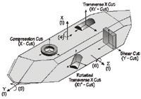 Figure 1.  Quartz boule