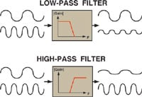 Figure 1. Low-pass filters pass along signals lower than some arbitrary cutoff frequency; high-pass filters pass signals higher than the cutoff frequency