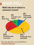 What s your use of contact vs. noncontact sensors?