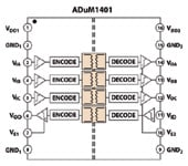 >Figure 4. Functional block diagram of the ADuM1401 digital isolator (3/1 channel directionality)
