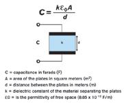Figure 2. The relationship between touch panel design factors