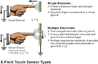 Figure 3. Single electrode versus multiple electrode touch sensors