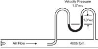 Figure 2. Velocity pressure measurement with a U-shaped tube manometer