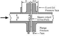 Figure 3. The concentric orifice